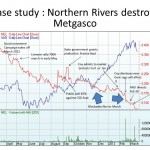 campaign events mapped against Metgasco share price