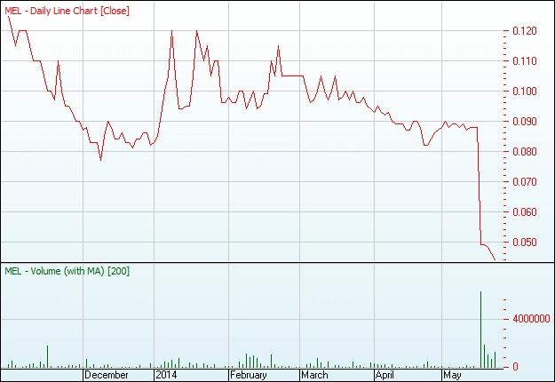 MEL chart 22 may 14(1)-1